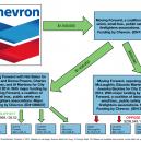 Chevron-Moving-Forward-flow-chart-spending-21